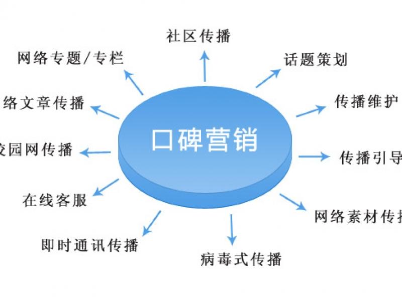 【小程序、市场推广营销】市场营销策划、活动策划执行,销售运营>>营销策划>>活动策划