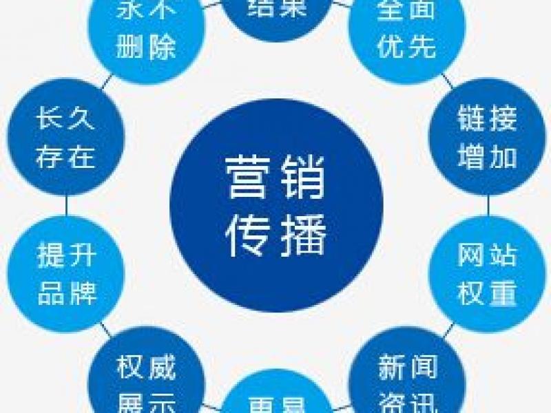 【北京毓辰创意】软文撰写/微信软文代写/微信软文/微信配图/双微运营/微博代写/硬广,销售运营>>文案写作>>营销推广