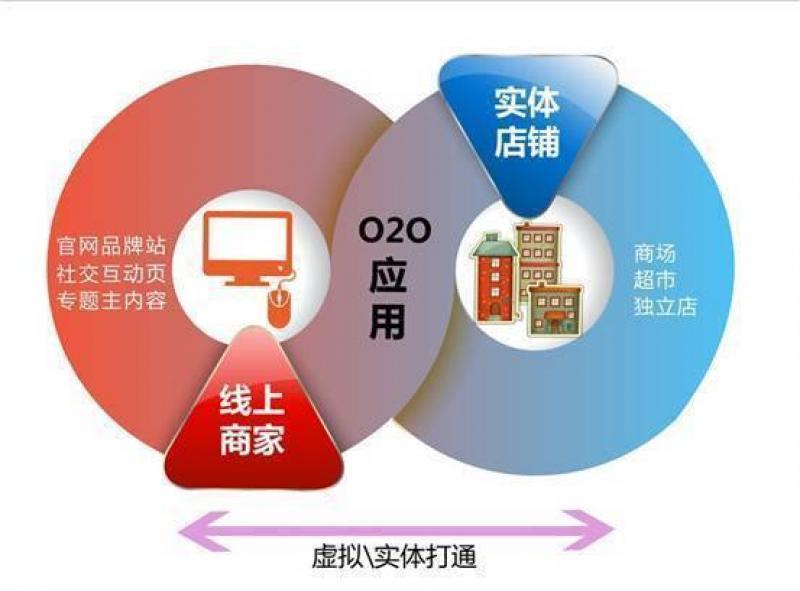 本地实体店+综合商家+同城配送+三级分销O2O系统来袭,您还在等什么呢?