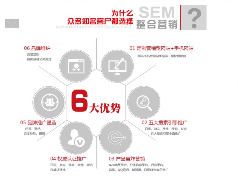 【动力无限】SEM全网整合营销包年推广,点击不扣费,销售运营>>品牌营销>>产品运营