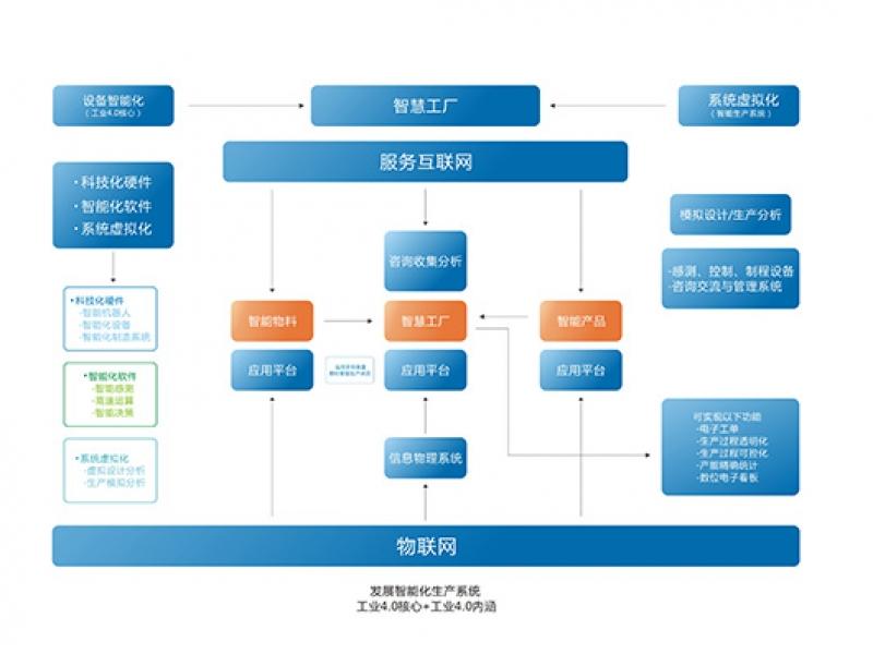 【道道的服务小站】自动化办公体系ERP开发企业信息平台搭建,软件开发>>软件开发>>办公自动化