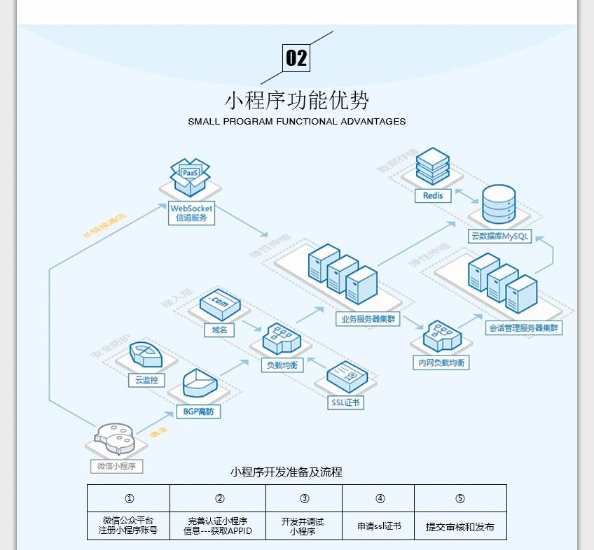 【麒麟网络】微信小程序开发、微信小程序定制开发_软件开发>>微信行业>>微信开发