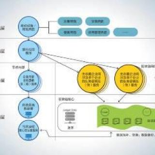 区块链软件开发经营服务: 其他 应用软件开发 微信小程序 网站开发