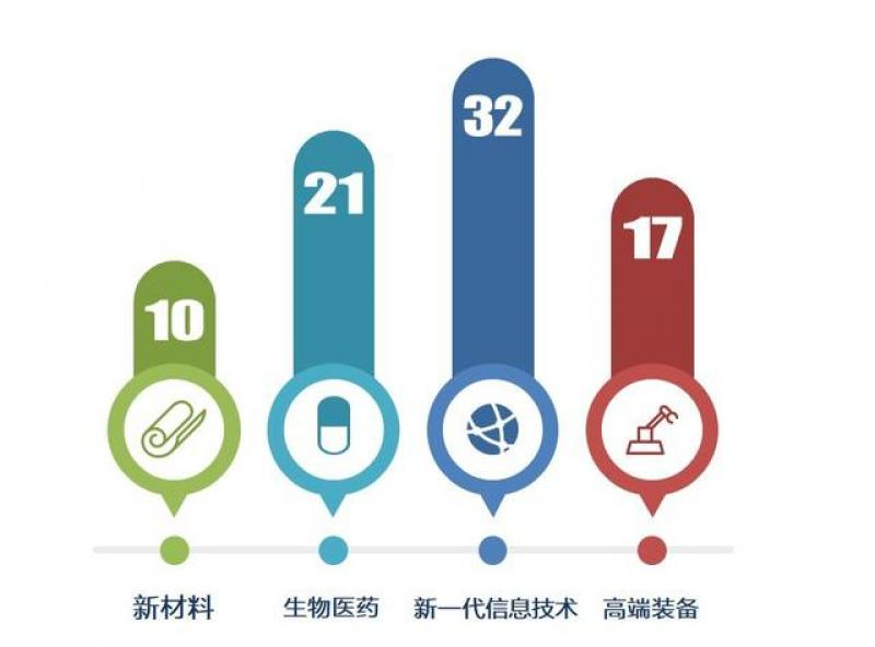 【安之素年与昔年】资本是科创企业发展背后的重要助力。 根据最新披露的98家已受理企