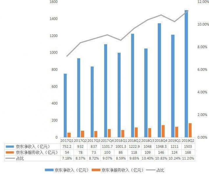 【我是鹿小痴】详解京东二季度财报:核心数据全面增长,物流渐入收获期
