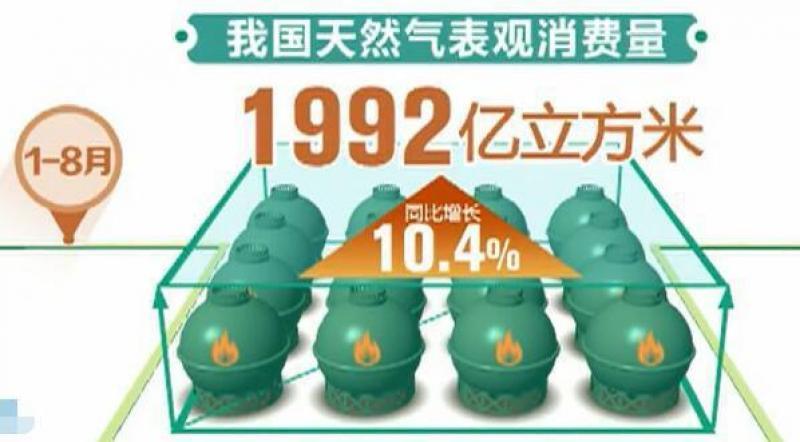 【有原则的大帅比】国家发改委:前八月中国多项经济指标运行平稳