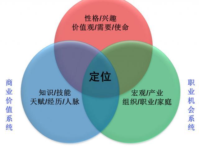 【南巷旅人心理咨询】职业规划 职业成长规划 职业瓶颈突破,咨询顾问 >> 职业咨询 >> 职业规划