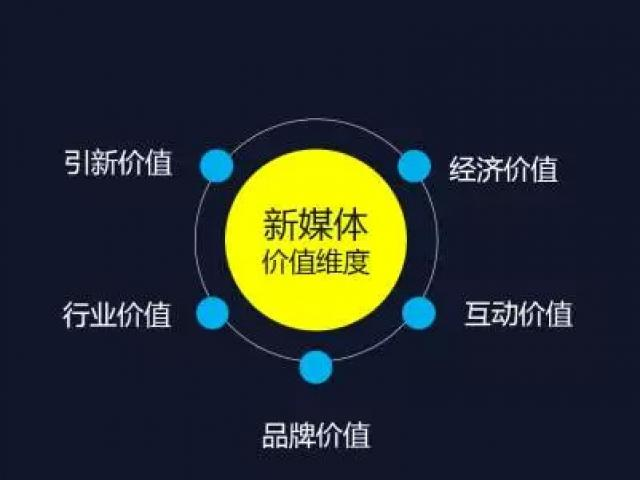 【龙腾设计网络有限公司】新媒体运营/45天脱产学习,教育培训>>技能提升>>新媒体销售