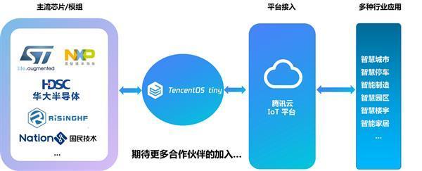 TencentOStiny操作系统上线:低功耗_软件开发_行业软件-蚂蚜网(兼职|接单|私活|外包)