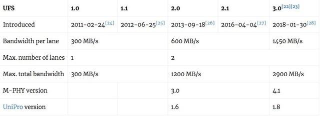 华为mate30是ufs2.1还是3.0_软件开发_开发测试
