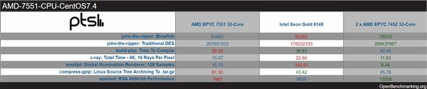 AMD7nm32核心跑分:领先20倍_设计服务_工业设计-蚂蚜网(兼职|接单|私活|外包)