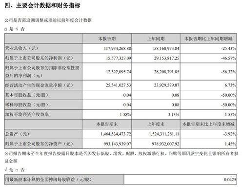 三五互联上半年利润达3,720,451.48元_家居服务_室内设计