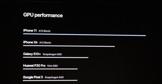 苹果A13Bionic现身:使用智能机上最快CPU、GPU_咨询顾问_行业咨询