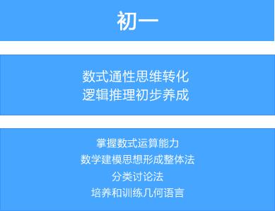 【上海未来之星培训学校】初中数学辅导/初升高数学辅导_教育培训>>学业辅导>>数学辅导